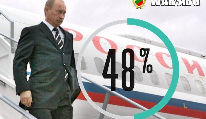 48% от руснаците вярват, че идва трета световна война